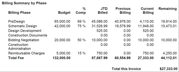 Deltek Vision Summary Block Invoicing