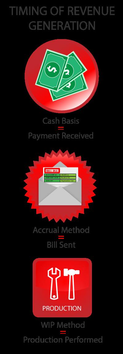 Revenue Recognition, WIP, Work in Progress Blog