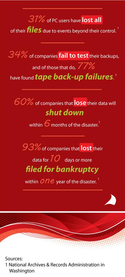 IT Failures Statistics Infograph