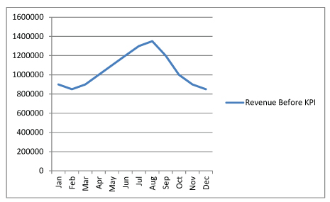 KPI Key Performance Indicator Before
