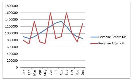 KPI Key Performance Indicator After