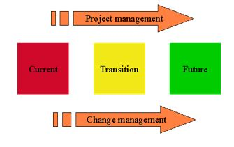 change management2