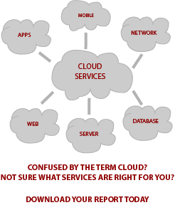 Full Sail Partners, Cloud Services, Kona, Google