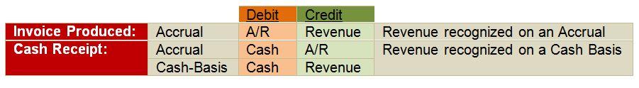 Cash Basis Accounting, Deltek Vision Finance