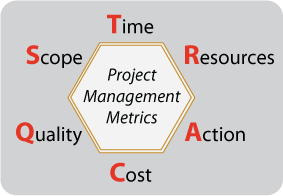 Project Management Metrics - TRACQS