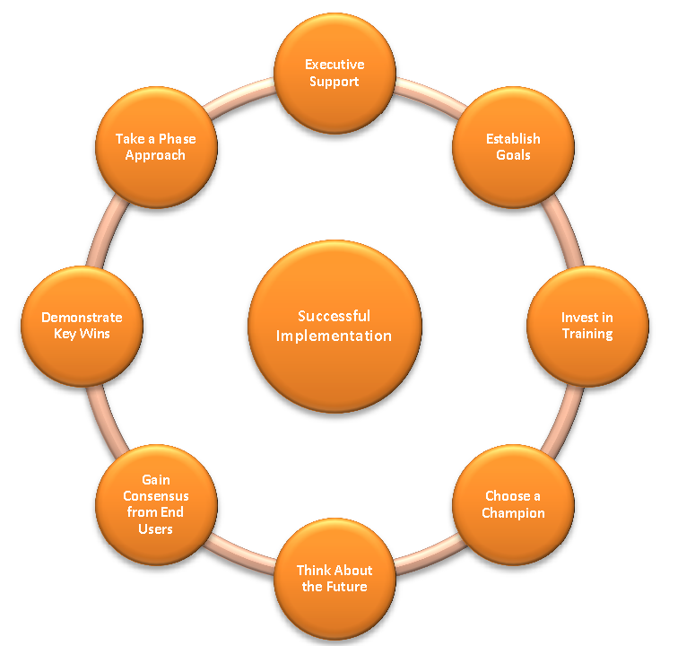 successful implementation of erp systems issues During implementation of erp software different companies encounter different types of challenges top management plays a very important role in successful erp implementation.