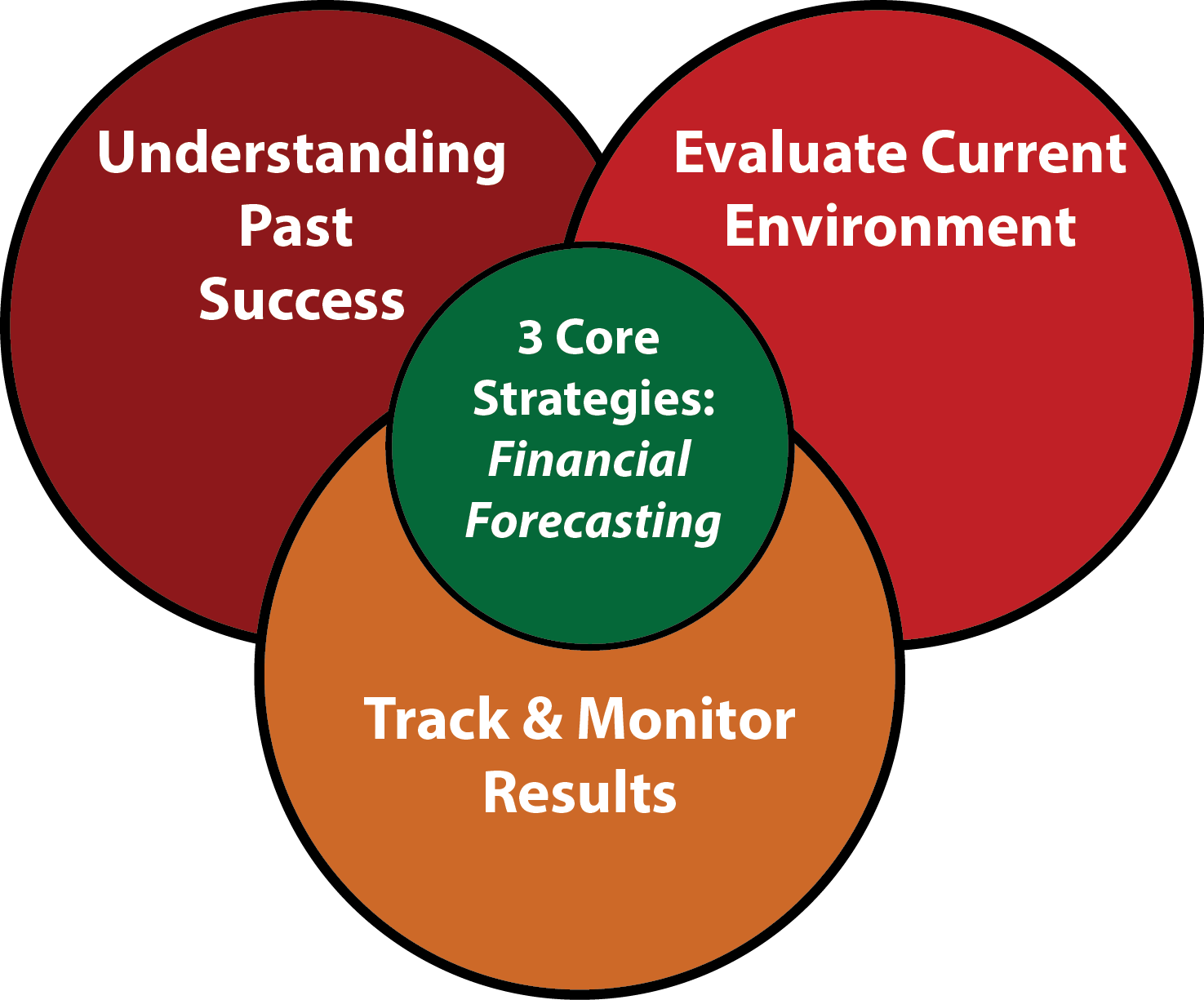3 Core Strategies for Financial Forecasting