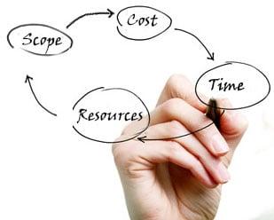 Project Management Concepts