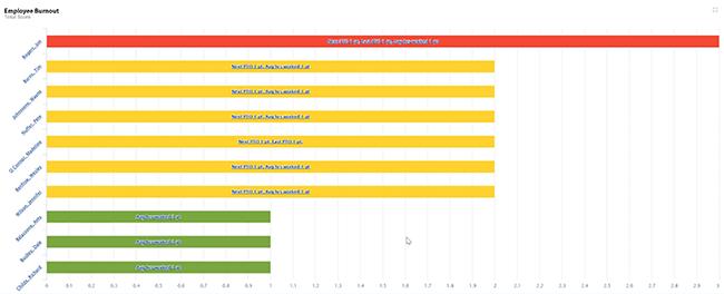 Entrinsik Informer Employee Burnout Indicator