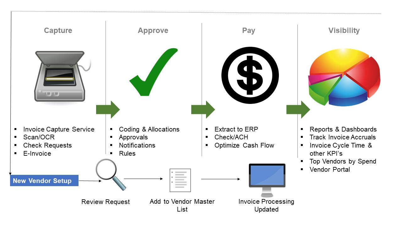 Concur AP Invoice Process