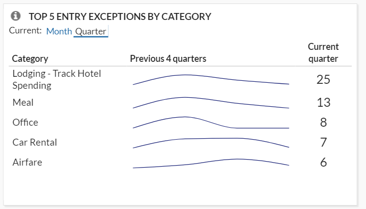 Top 5 Entry Exceptions by Category