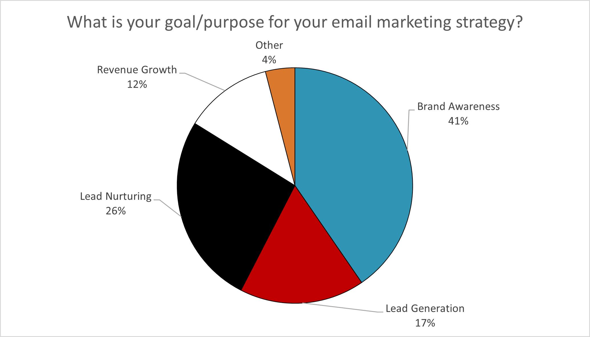 Email Survey Image 2