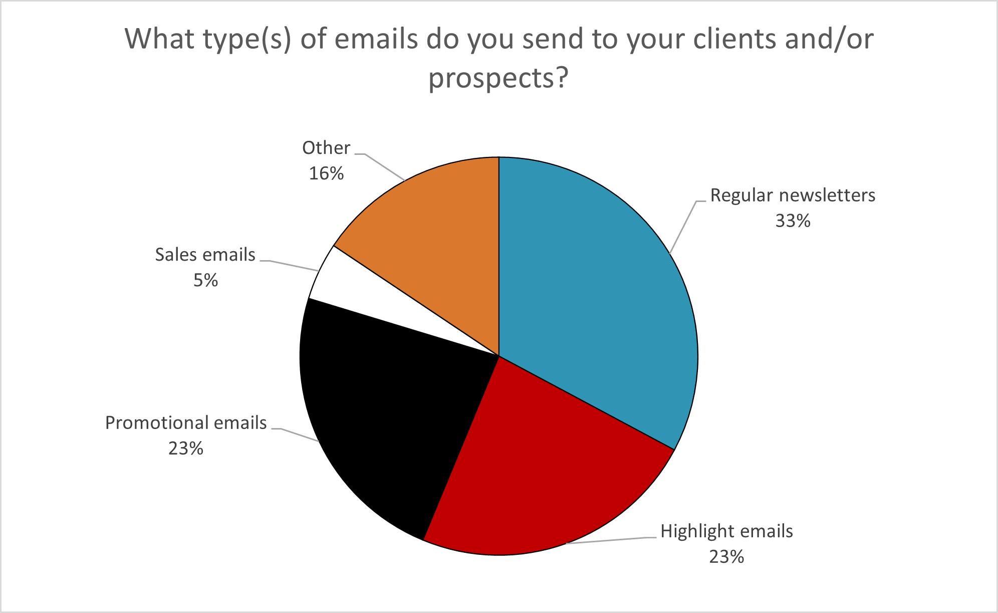 Email Survey Image 3