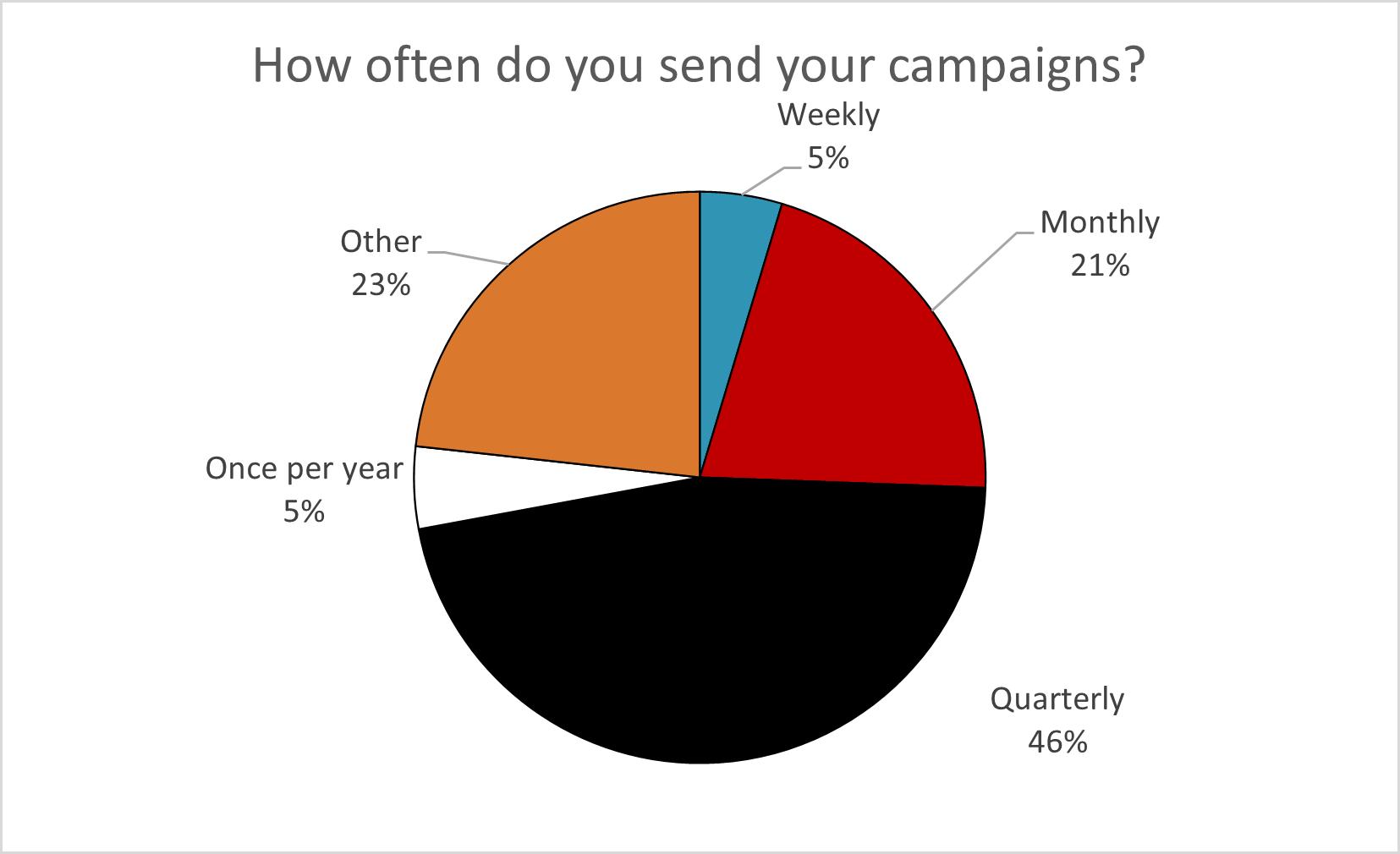 Email Survey Image 4