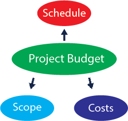Full sail partners blog deltek vision more often than not firms that use deltek vision can find project budgets in the budget and revenue tab of the project info center fandeluxe Choice Image
