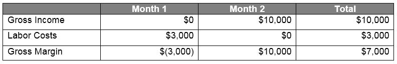 Revenue Method B Table