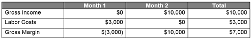 Revenue Method B Table