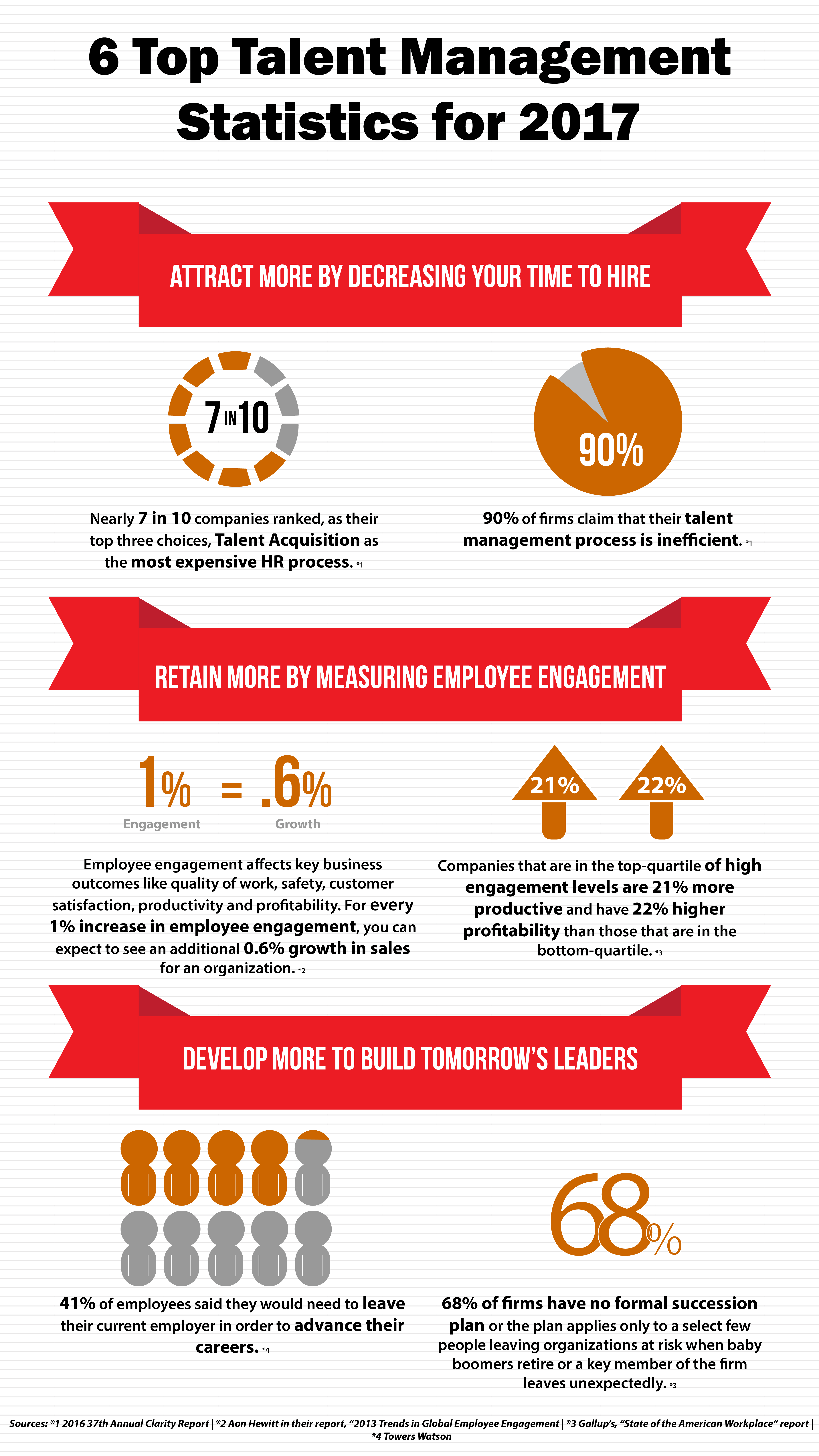 6 Key Statistics That Fuel The Competition For Talent